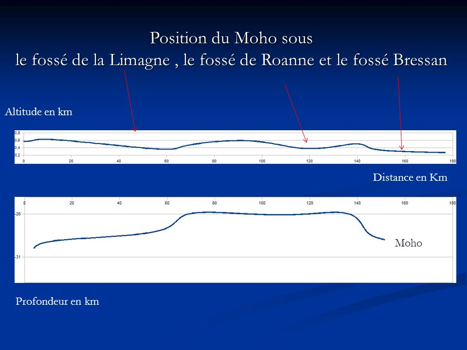 le fossé de la Limagne , le fossé de Roanne et le fossé Bressan