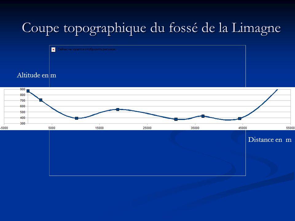 Coupe topographique du fossé de la Limagne