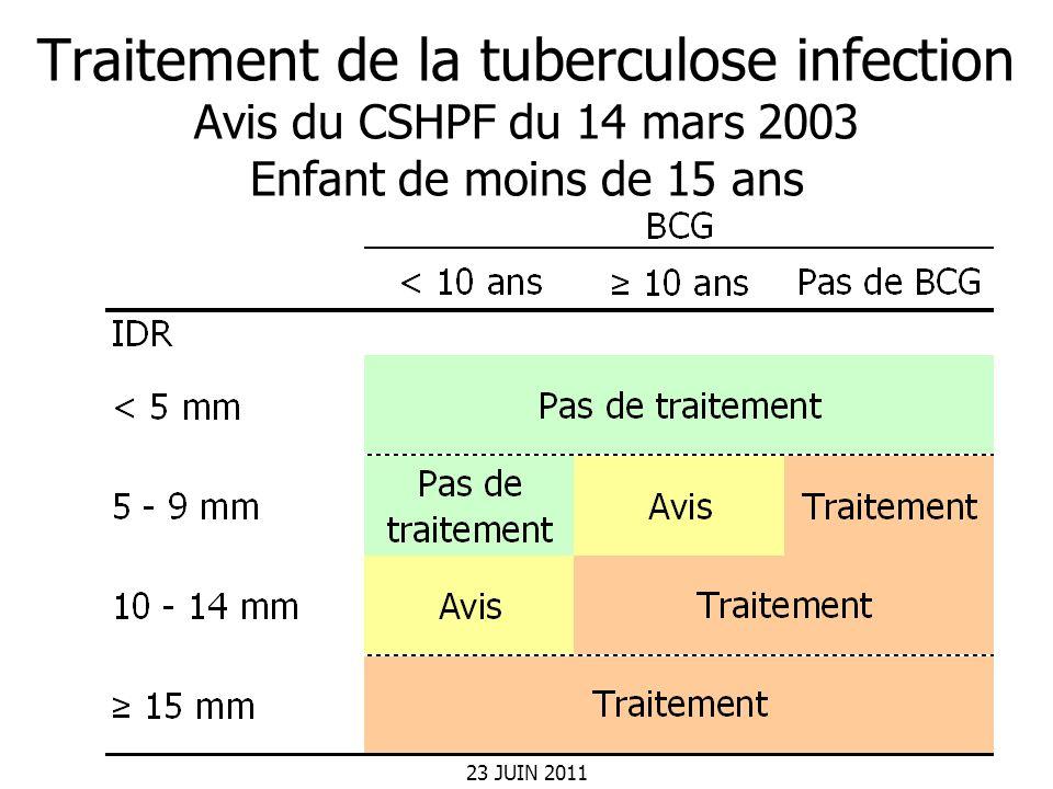 Traitement de la tuberculose infection Avis du CSHPF du 14 mars 2003 Enfant de moins de 15 ans