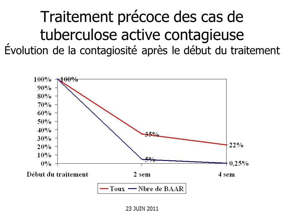 Traitement précoce des cas de tuberculose active contagieuse Évolution de la contagiosité après le début du traitement