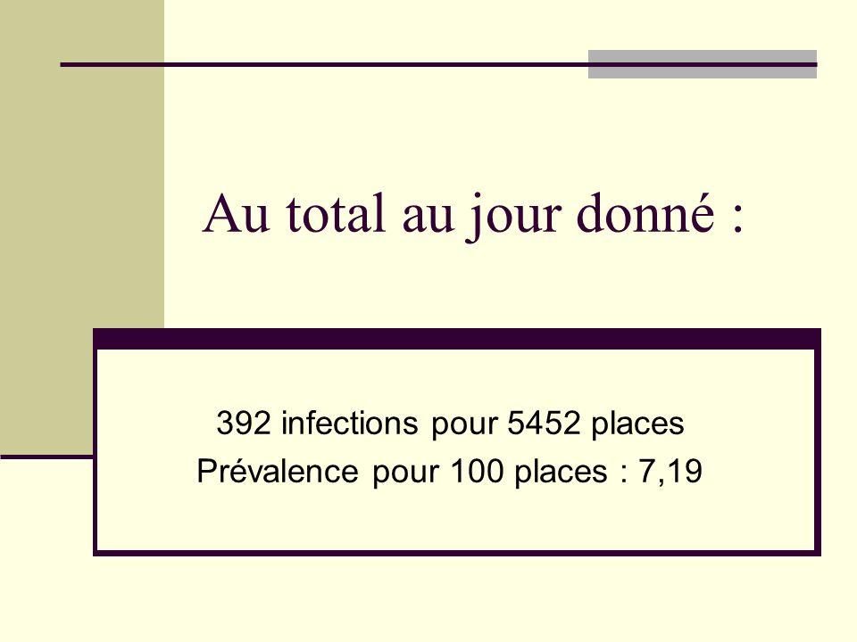 392 infections pour 5452 places Prévalence pour 100 places : 7,19