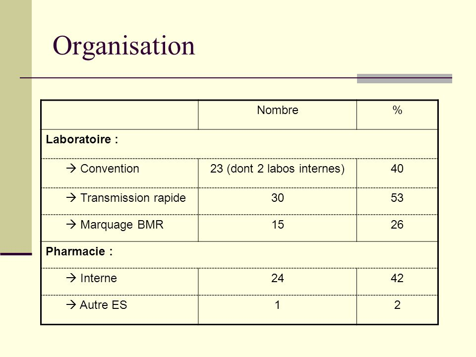 Organisation Nombre % Laboratoire :  Convention