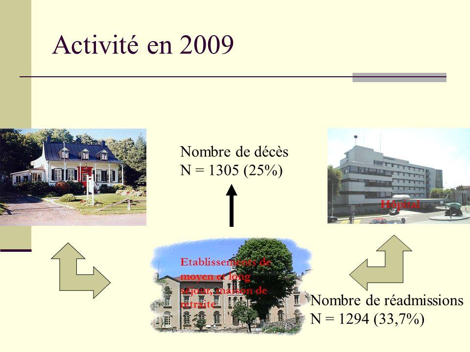 Activité en 2009 Nombre de décès N = 1305 (25%) Nombre de réadmissions