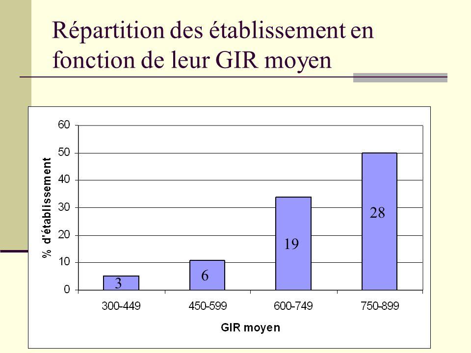 Répartition des établissement en fonction de leur GIR moyen