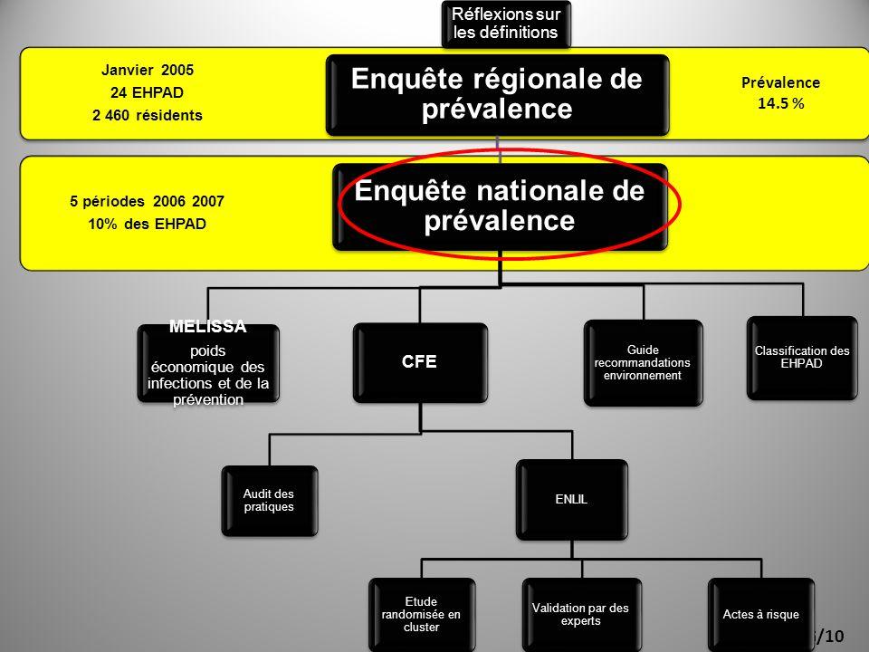 Enquête régionale de prévalence Enquête nationale de prévalence