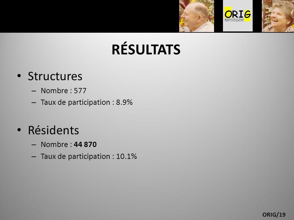 RÉSULTATS Structures Résidents Nombre : 577