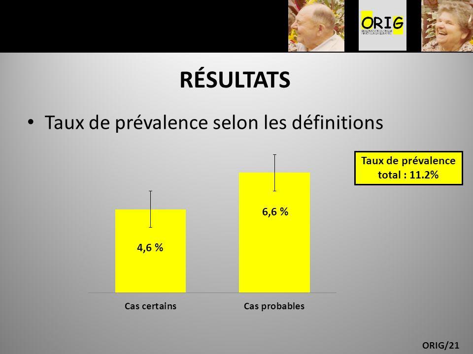 Taux de prévalence total : 11.2%