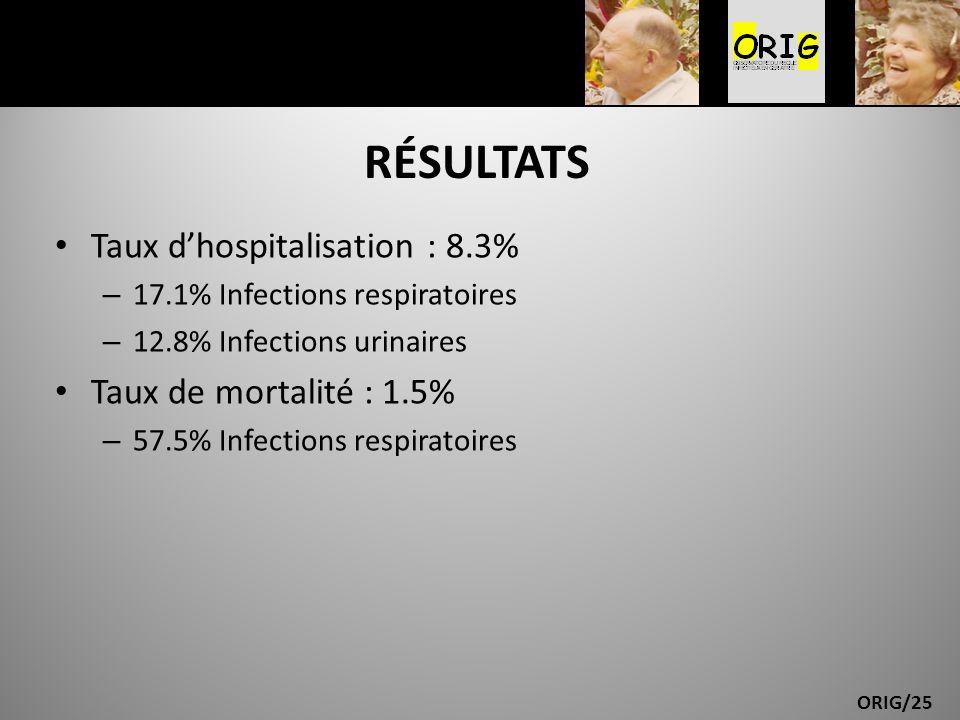 RÉSULTATS Taux d'hospitalisation : 8.3% Taux de mortalité : 1.5%