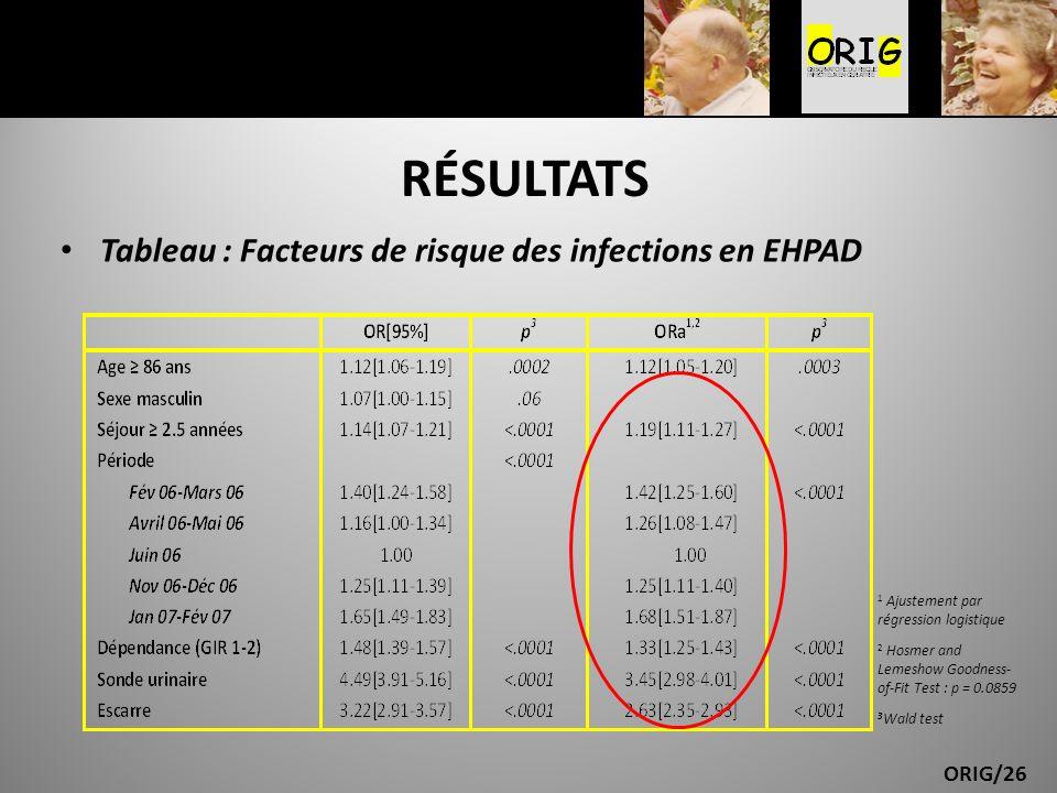 RÉSULTATS Tableau : Facteurs de risque des infections en EHPAD
