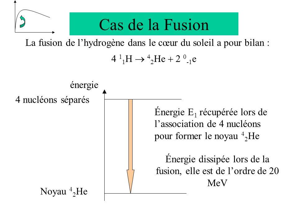 Énergie dissipée lors de la fusion, elle est de l'ordre de 20 MeV