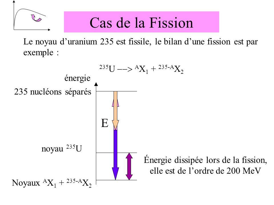Énergie dissipée lors de la fission, elle est de l'ordre de 200 MeV