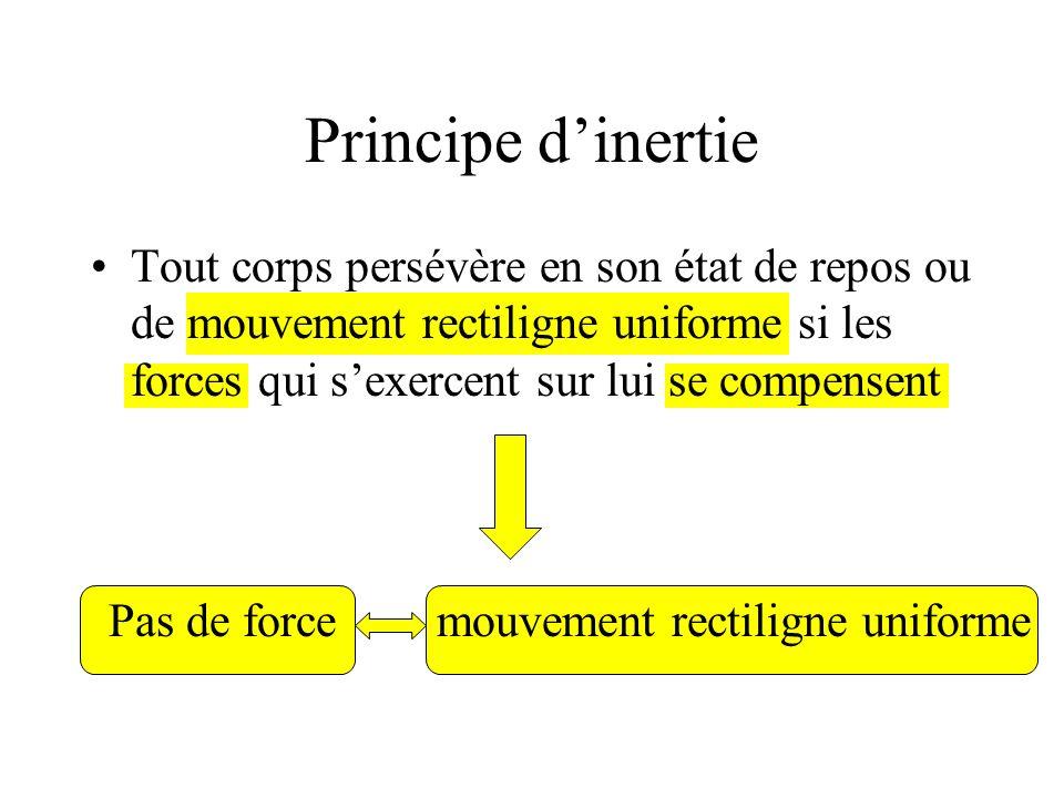 Principe d'inertie Tout corps persévère en son état de repos ou de mouvement rectiligne uniforme si les forces qui s'exercent sur lui se compensent.