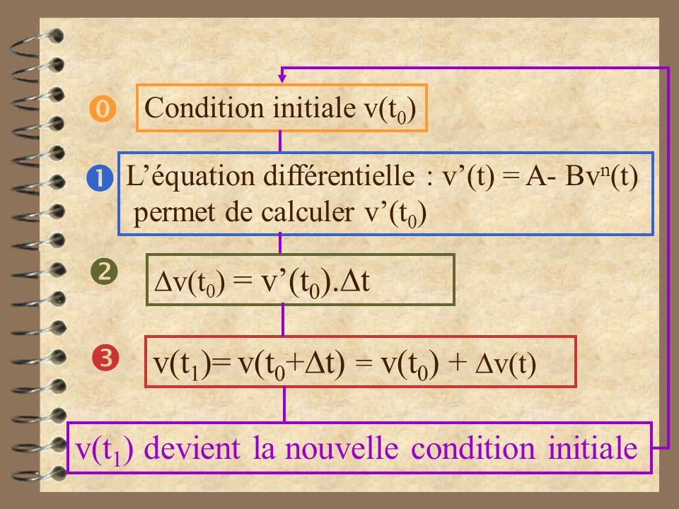     v(t1)= v(t0+Dt) = v(t0) + Dv(t)