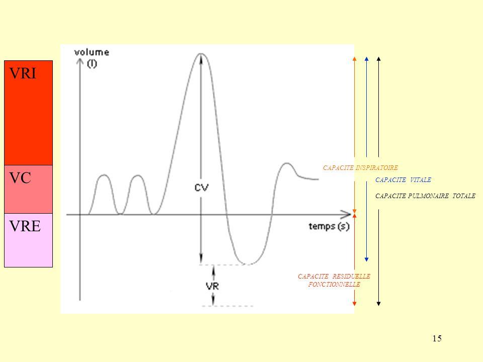 La spirometrie service de r habilitation respiratoire - Capacite calorifique de l air ...
