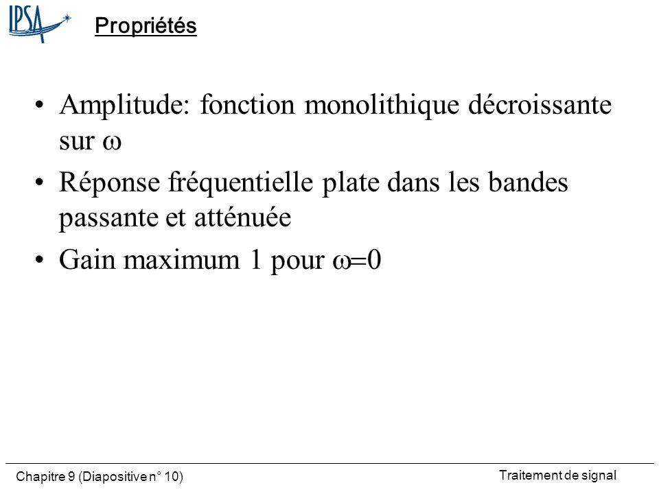 Amplitude: fonction monolithique décroissante sur w