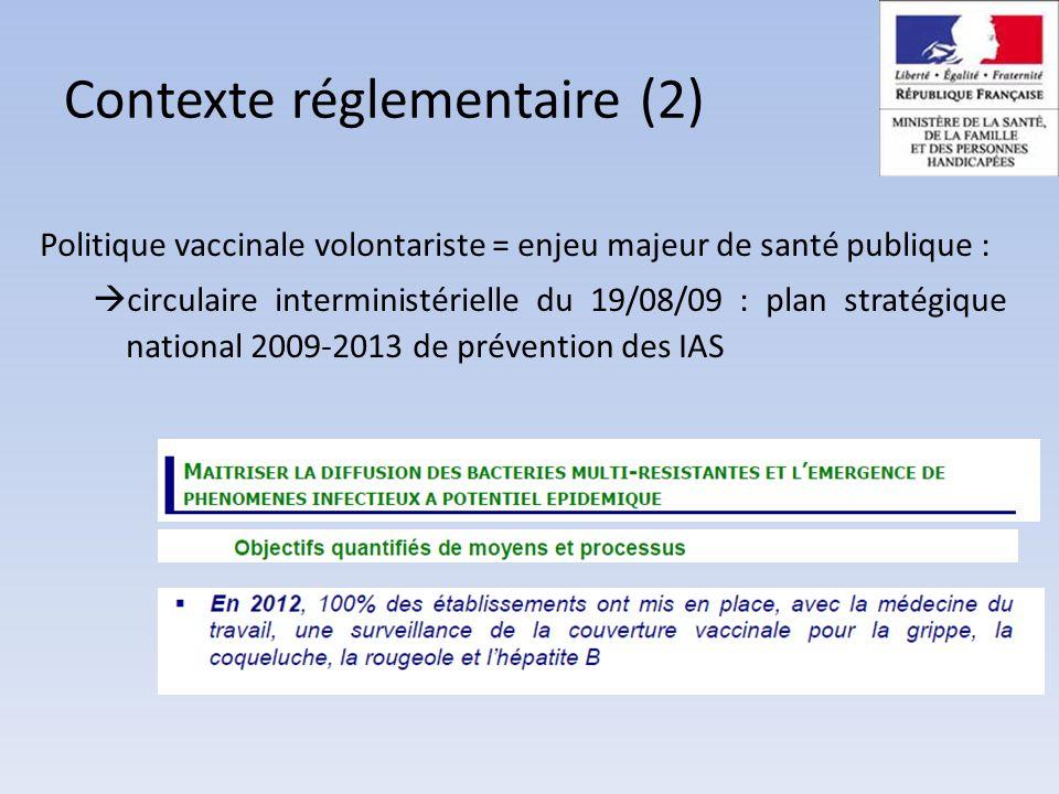 Contexte réglementaire (2)
