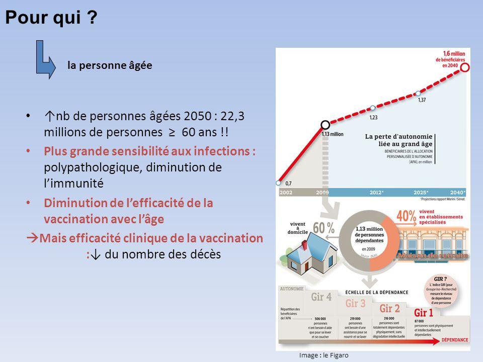 Mais efficacité clinique de la vaccination :↓ du nombre des décès