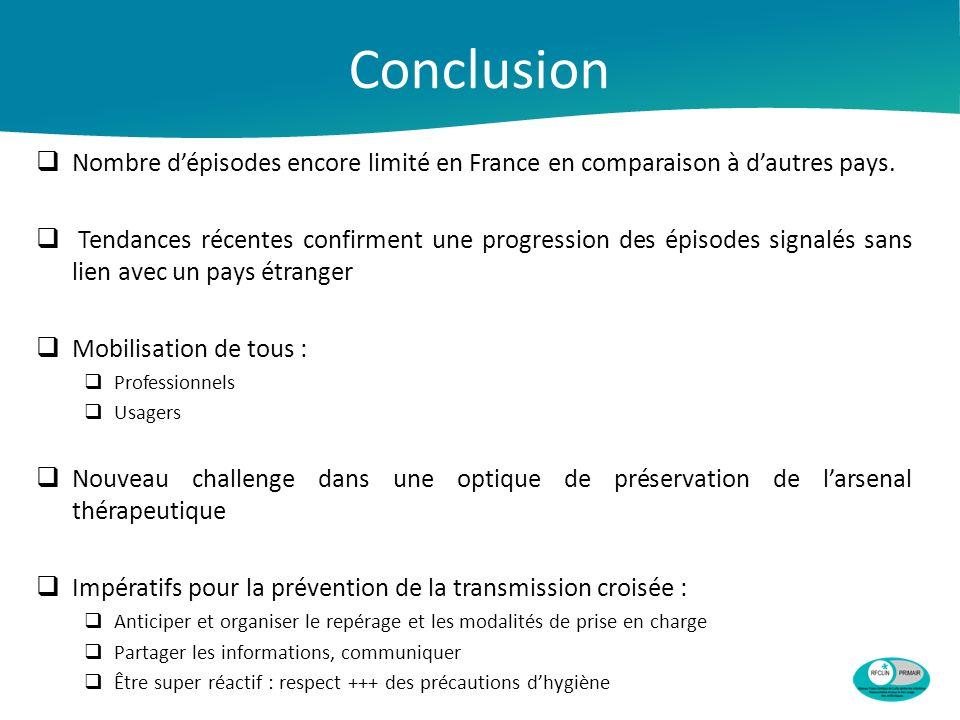 Conclusion Nombre d'épisodes encore limité en France en comparaison à d'autres pays.