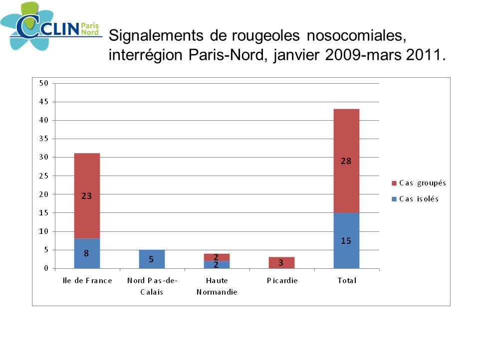 Signalements de rougeoles nosocomiales, interrégion Paris-Nord, janvier 2009-mars 2011.