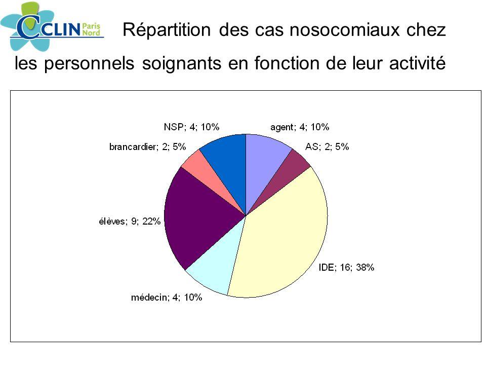 Répartition des cas nosocomiaux chez les personnels soignants en fonction de leur activité
