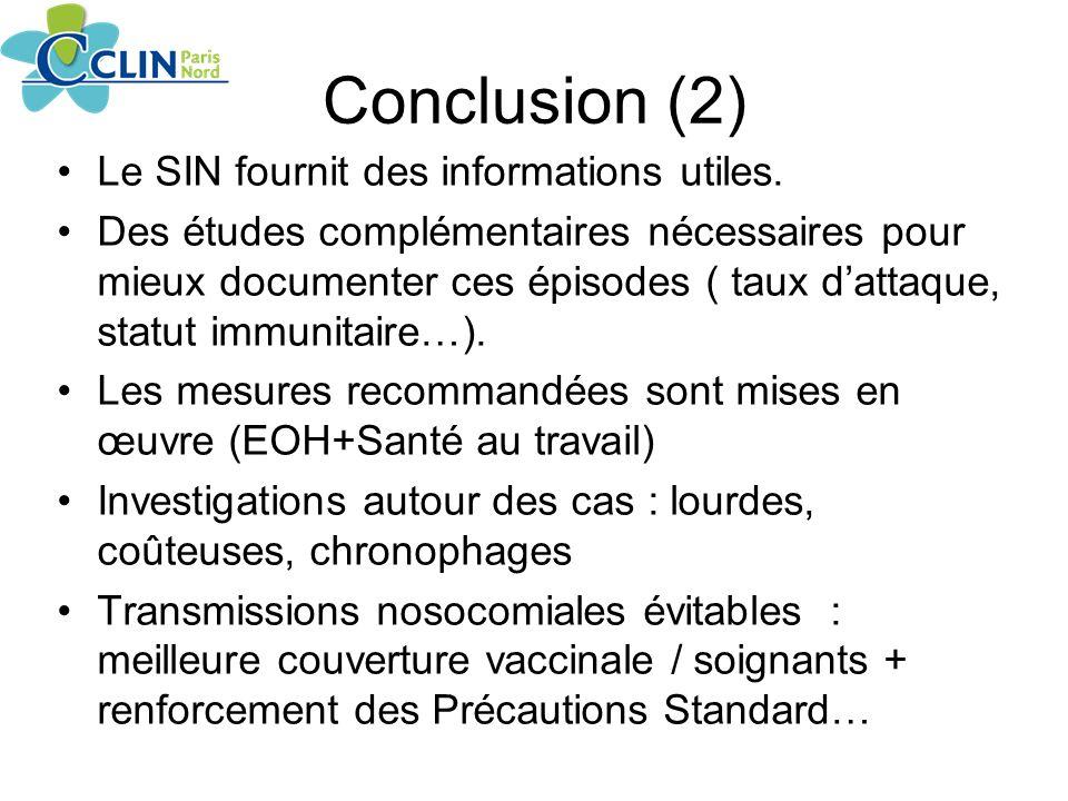 Conclusion (2) Le SIN fournit des informations utiles.