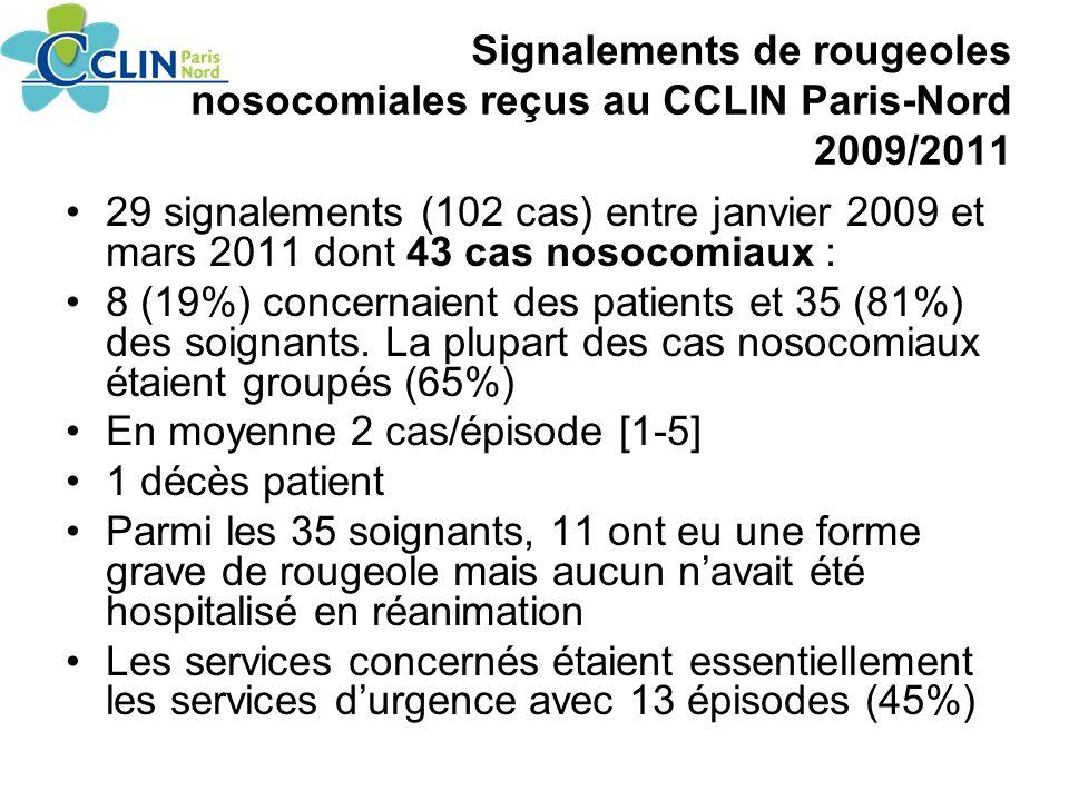 Signalements de rougeoles nosocomiales reçus au CCLIN Paris-Nord 2009/2011