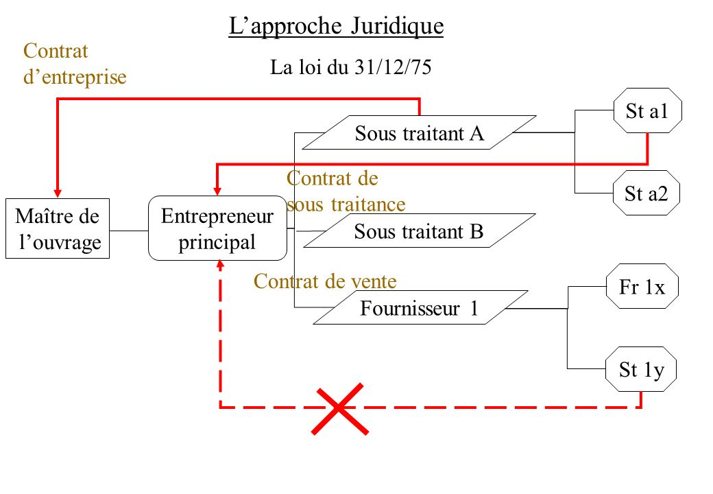 L'approche Juridique Contrat d'entreprise La loi du 31/12/75 St a1