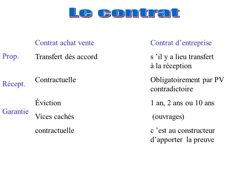 Le contrat Contrat achat vente Contrat d'entreprise. Transfert dès accord s 'il y a lieu transfert à la réception.