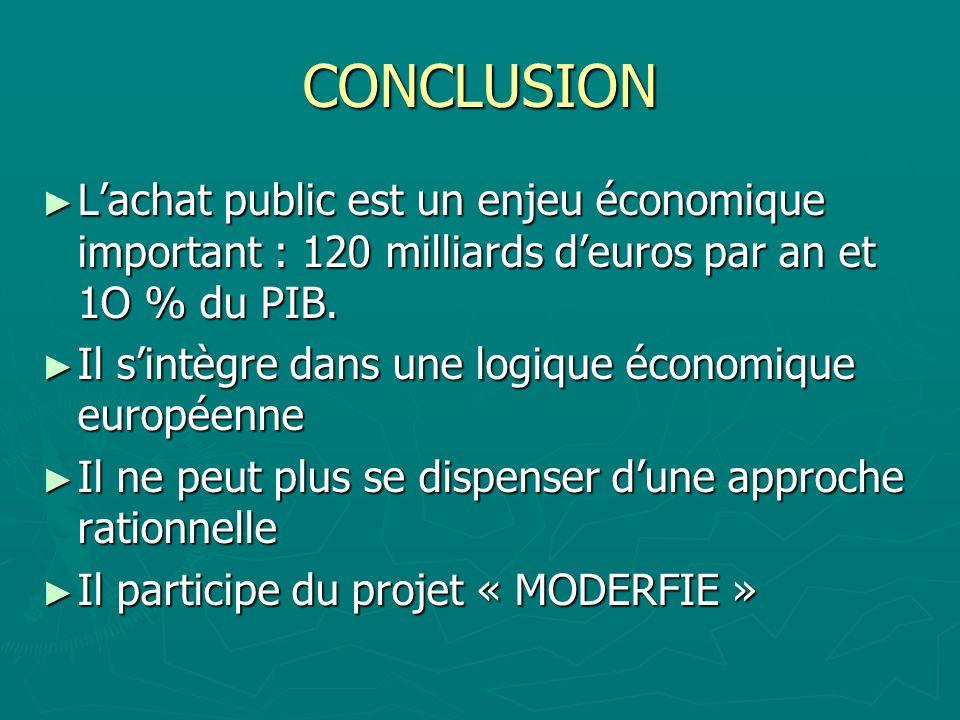 CONCLUSION L'achat public est un enjeu économique important : 120 milliards d'euros par an et 1O % du PIB.