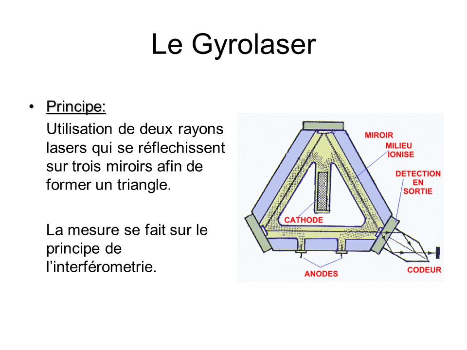 Le Gyrolaser Principe: