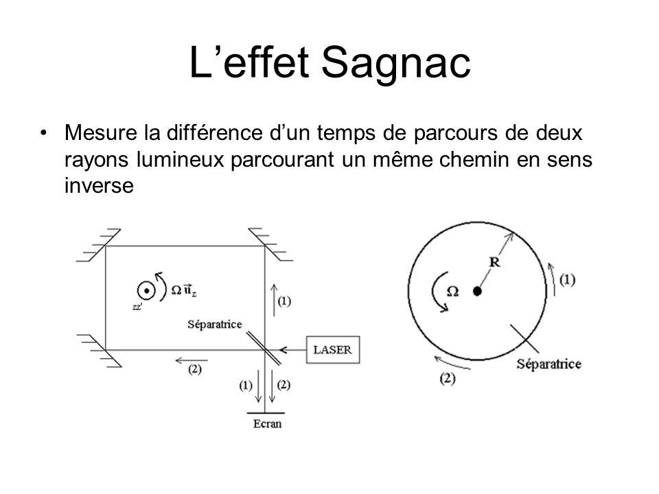 L'effet Sagnac Mesure la différence d'un temps de parcours de deux rayons lumineux parcourant un même chemin en sens inverse.