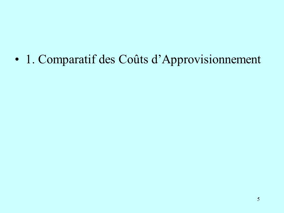 1. Comparatif des Coûts d'Approvisionnement