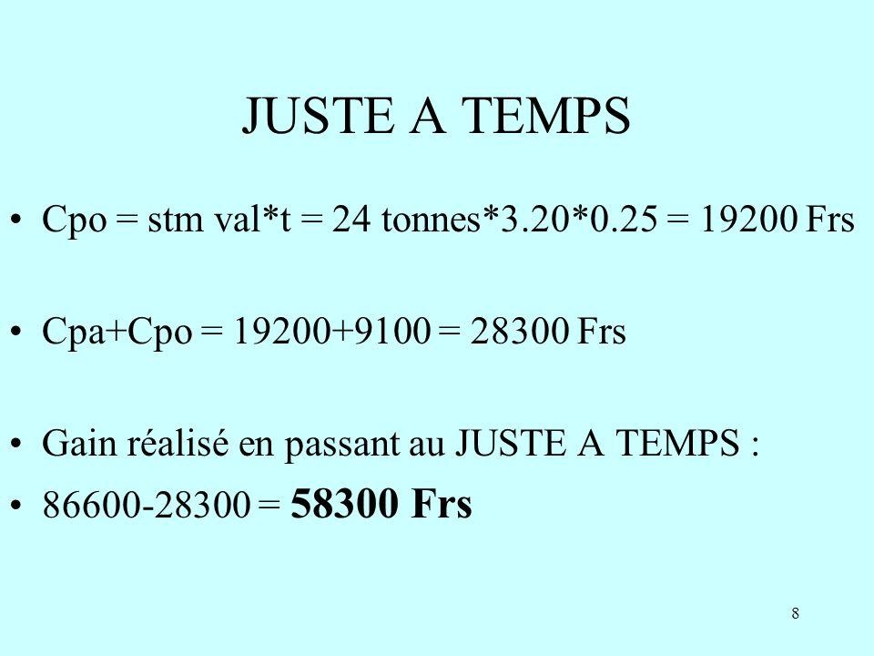 JUSTE A TEMPS Cpo = stm val*t = 24 tonnes*3.20*0.25 = 19200 Frs