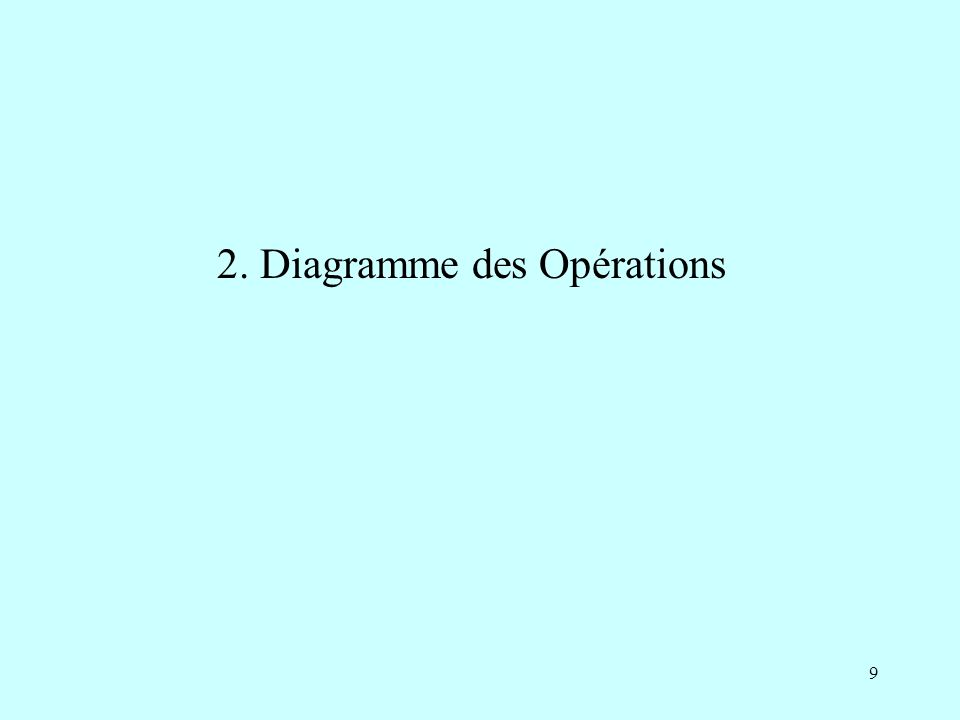 2. Diagramme des Opérations