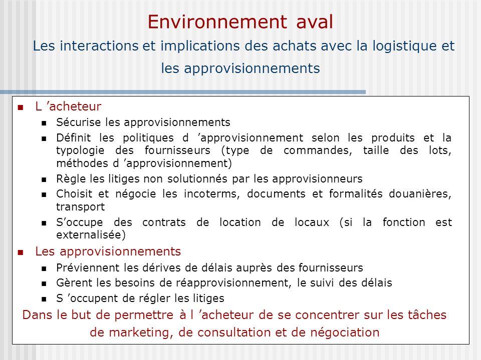 Environnement aval Les interactions et implications des achats avec la logistique et les approvisionnements