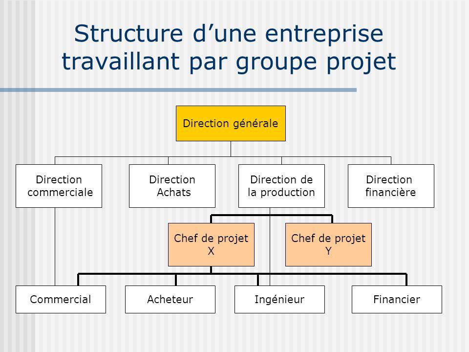 Structure d'une entreprise travaillant par groupe projet