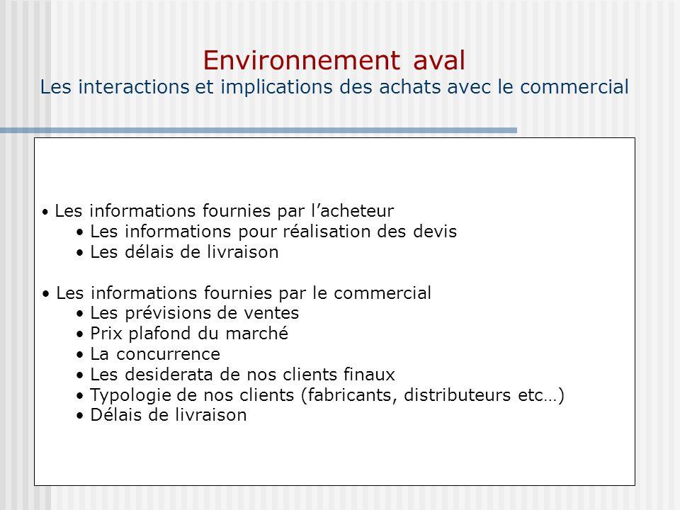 Environnement aval Les interactions et implications des achats avec le commercial