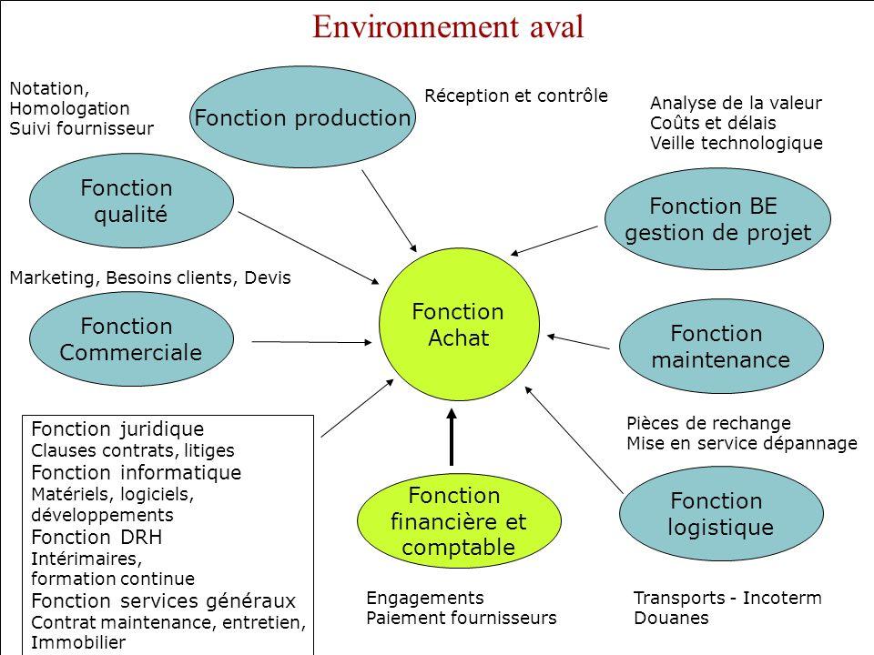 Environnement aval Fonction production Fonction qualité Fonction BE