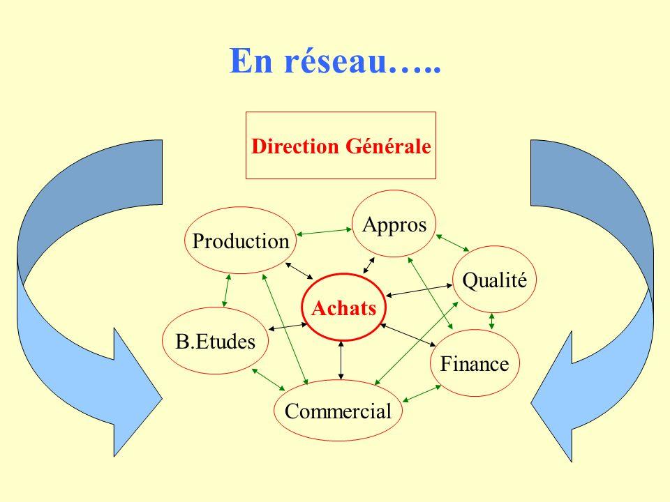 En réseau….. Direction Générale Appros Production Qualité Achats