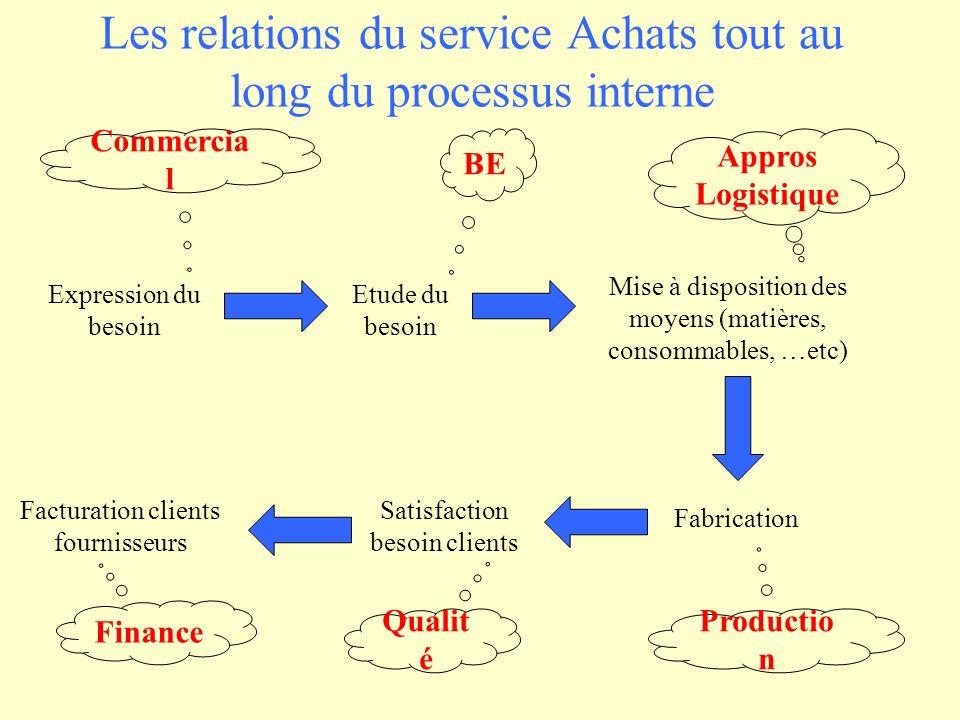 Les relations du service Achats tout au long du processus interne