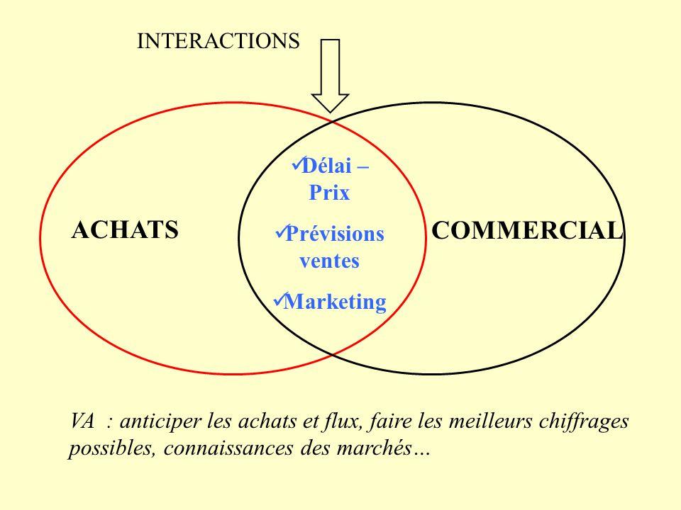 ACHATS COMMERCIAL INTERACTIONS Délai – Prix Prévisions ventes