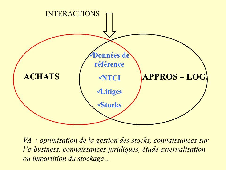 ACHATS APPROS – LOG. INTERACTIONS Données de référence NTCI Litiges