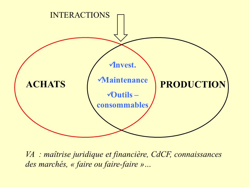 ACHATS PRODUCTION INTERACTIONS Invest. Maintenance