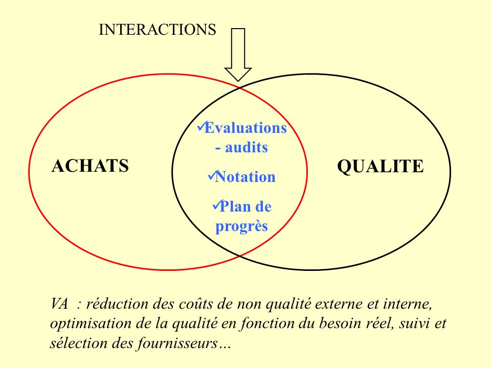 ACHATS QUALITE INTERACTIONS Evaluations - audits Notation