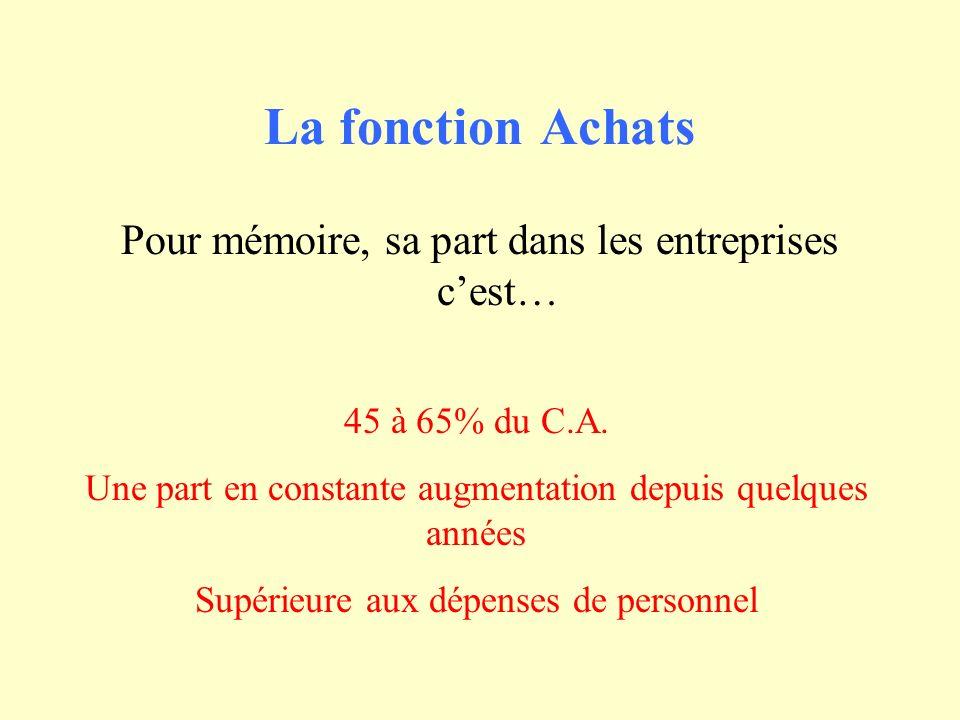 La fonction Achats Pour mémoire, sa part dans les entreprises c'est…