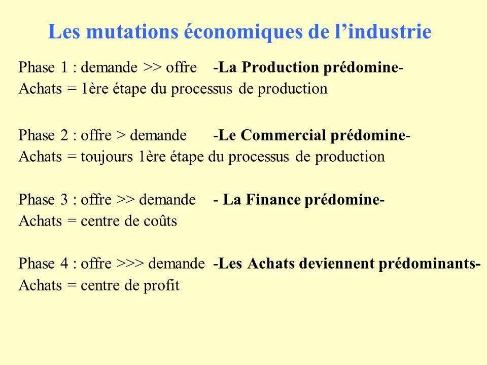 Les mutations économiques de l'industrie