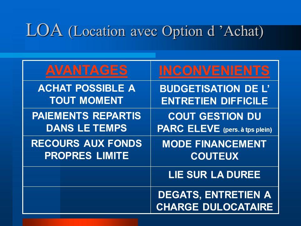 LOA (Location avec Option d 'Achat)