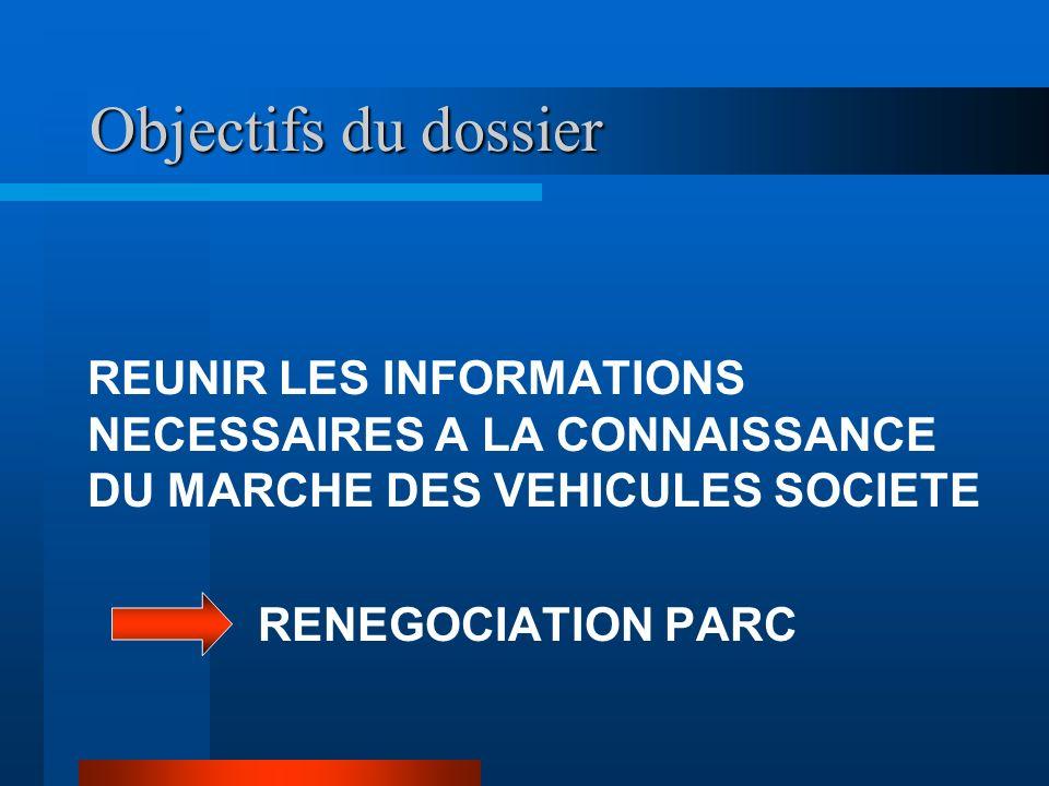 Objectifs du dossier REUNIR LES INFORMATIONS NECESSAIRES A LA CONNAISSANCE DU MARCHE DES VEHICULES SOCIETE.