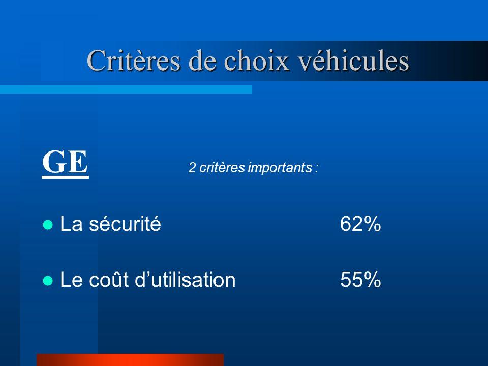 Critères de choix véhicules