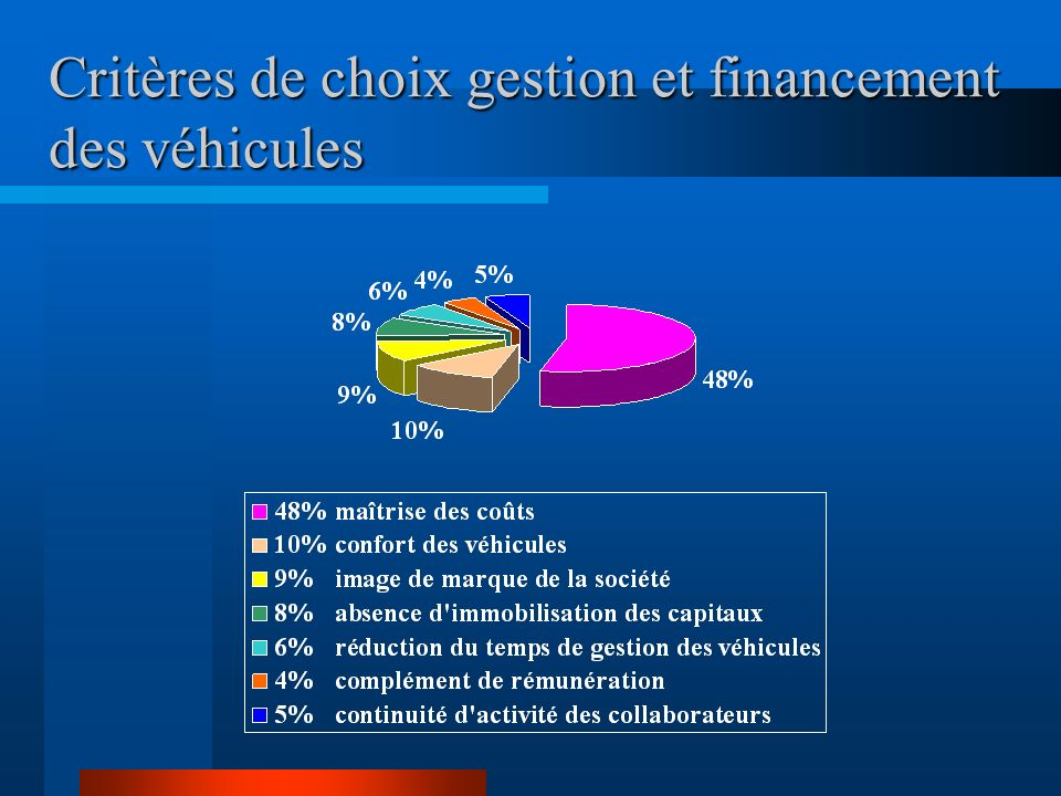 Critères de choix gestion et financement des véhicules